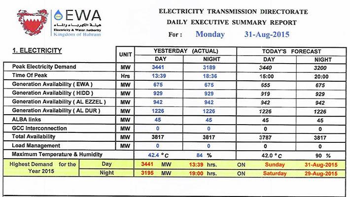 Bahrain News Power Consumption Surges 9 2 Per Cent