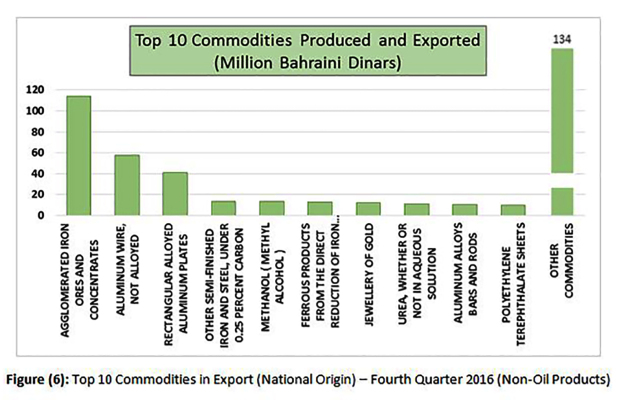 Bahrain origin goods exports top BD431 million