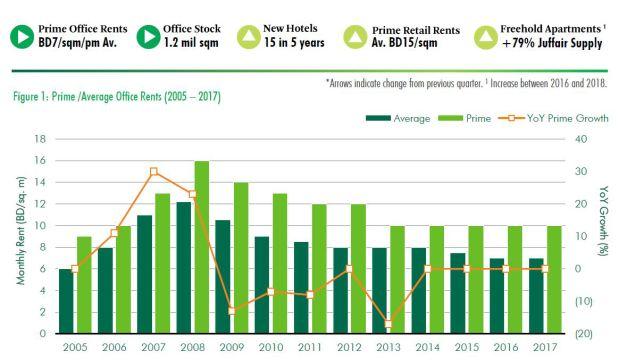 Property market remains bullish