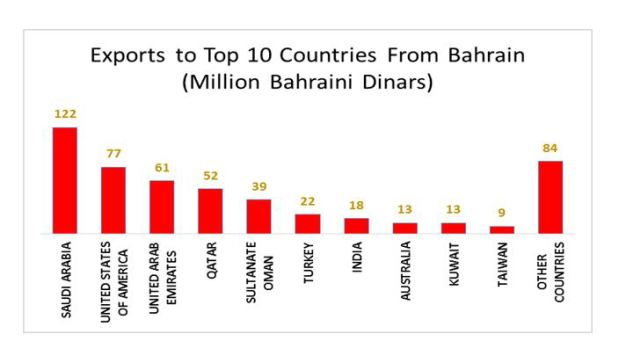 Bahrain's exports rise by 4% in second quarter shows iGA report
