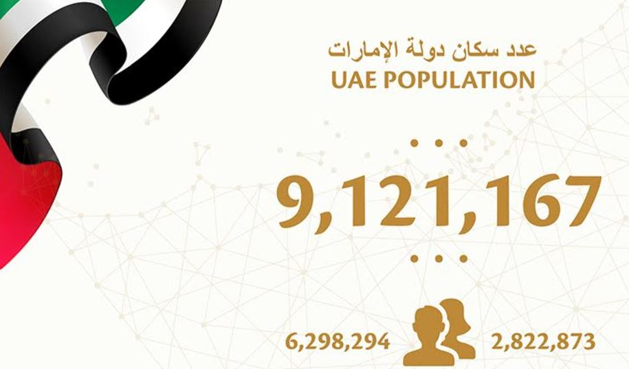 UAE population reaches 9,121,167