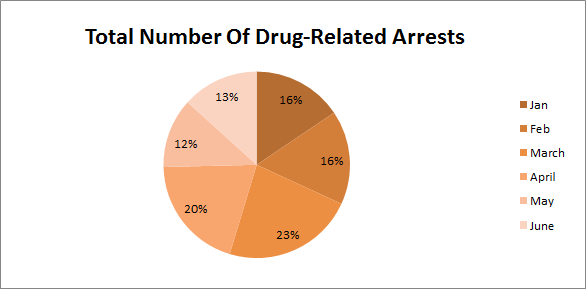 More than 600 arrested in Bahrain's drugs crackdown