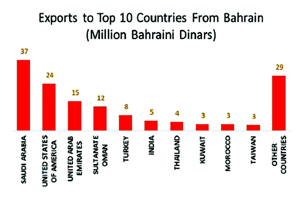 Bahrain's imports hit BD433m in July