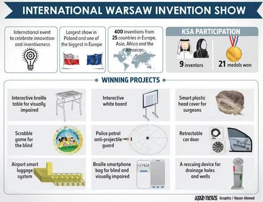 Nine Saudis win 21 medals at Warsaw invention show