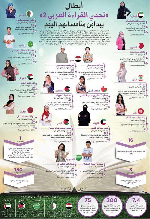 Bahraini girl among 16 children vying for Arab Reading Challenge