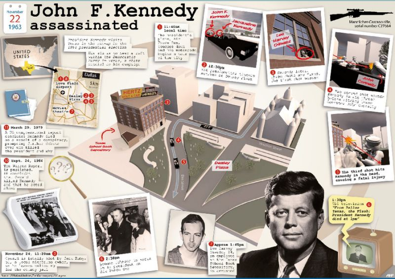 the killing of john f kennedy as a conspiracy 10 persistent kennedy assassination theories president john f kennedy died in dallas thirteen percent of kennedy conspiracy believers think so.