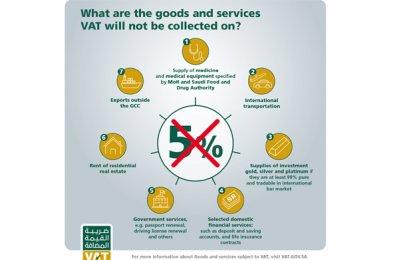 Saudi Arabia to exempt many items from 5pc VAT