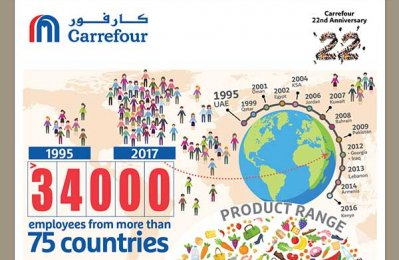 Carrefour stores top 220 as it marks 22 years