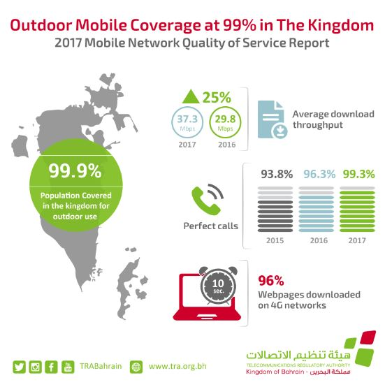 Bahrain mobile networks cover 99pc of population