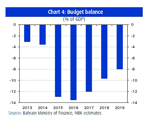 Budget deficit is expected to shrink