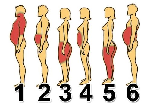 Steps to get rid of six types of body fat