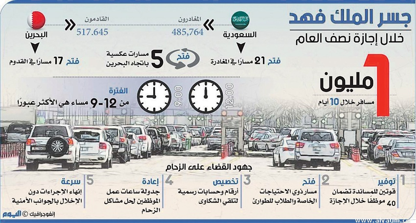 More than a million passengers crossed King Fahd Causeway in 10 days