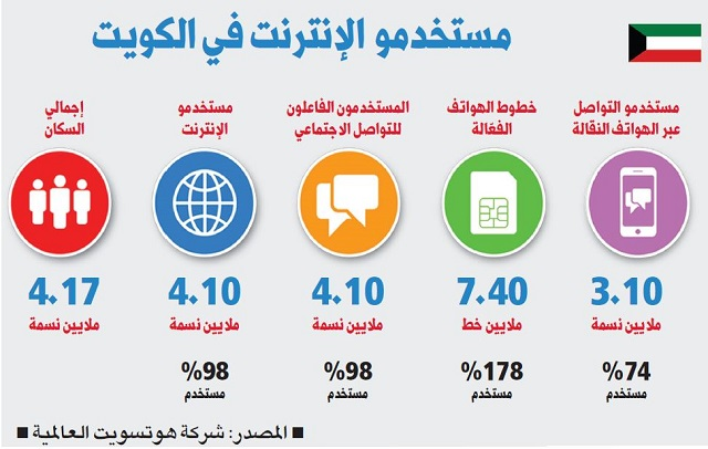 98 per cent of people living in Kuwait use internet, says report