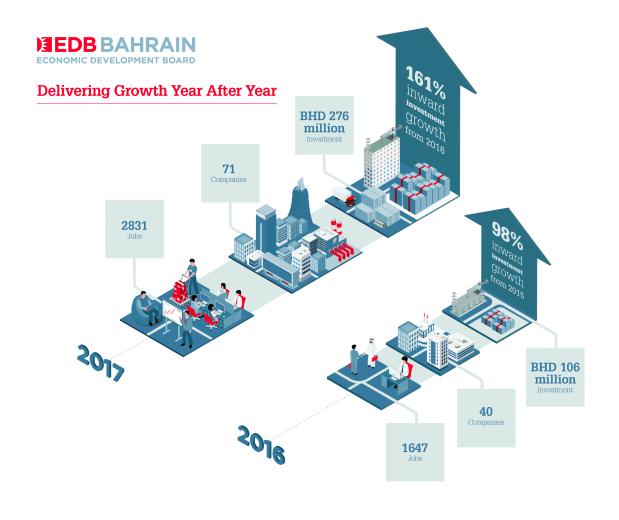 Bahrain attracts record $733 million FDI in 2017
