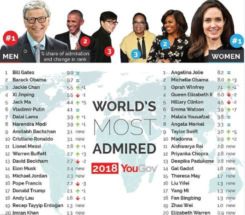 Survey finds Angelina Jolie and Bill Gates world's most admired people beating out Oprah and Obama