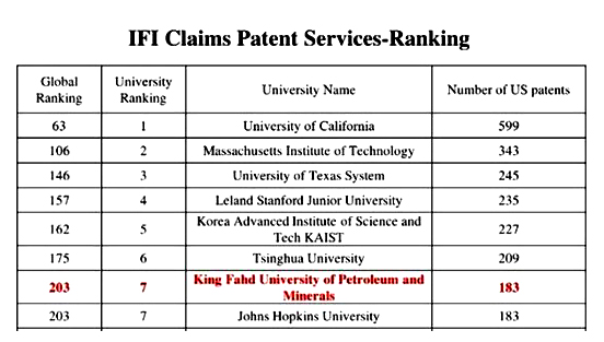 Saudi ranks 23rd in the global number of patents