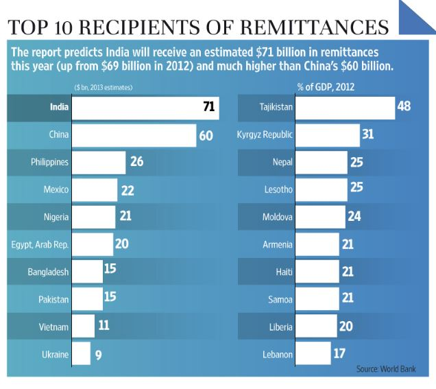 Work Bank: India tops world remittance payments, followed by China