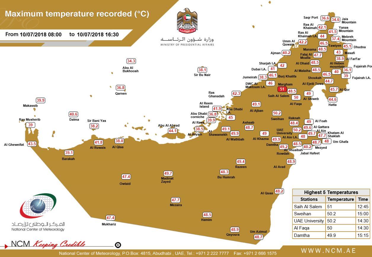 Maximum temperature reaches 51°C in the UAE