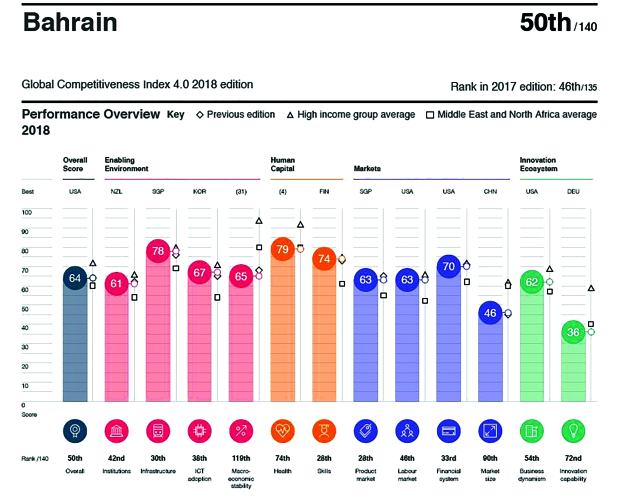Bahrain among top 50 in global competitiveness index