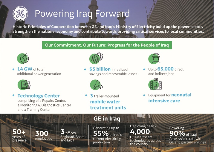 GE signs pact with Iraq to support govt's vision and revitalize the economy