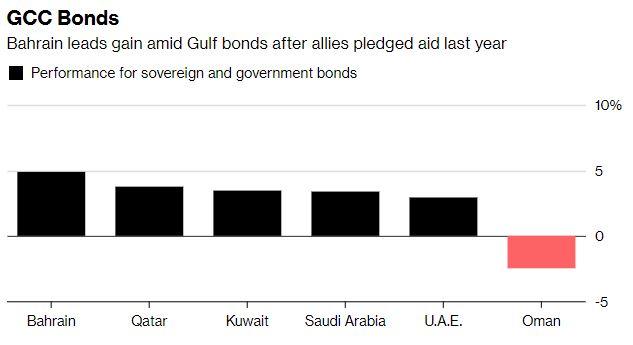 Bahrain bonds hand investors best returns after $10 billion bailout last year