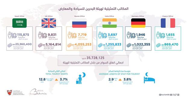 Bahrain News: Bahrain's tourism offices abroad contribute