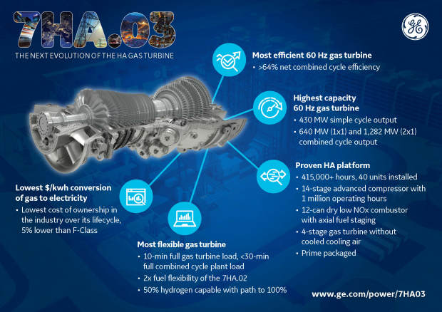 GE launches latest evolution of HA gas turbine
