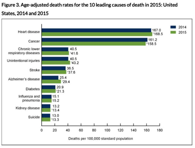 US life expectancy declining due to more deaths in middle age