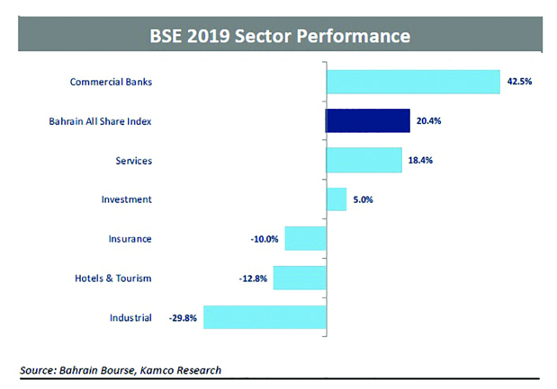 Bahrain Bourse second-best performing market in GCC