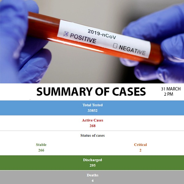 52 new Covid-19 cases registered today
