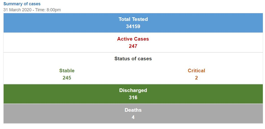 247 active Covid-19 cases in Bahrain