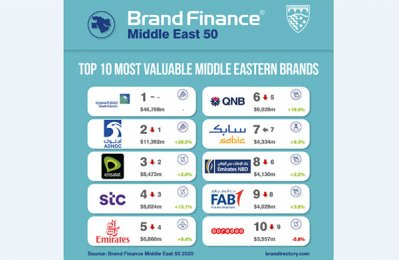 Saudi Aramco most valuable brand in Mideast: study