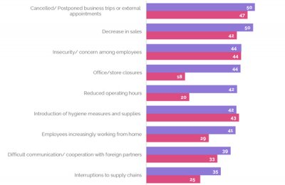Most UAE professionals expect a long recovery period