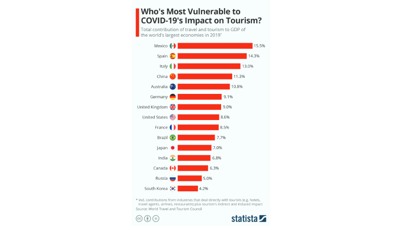 Nations 'most at risk'