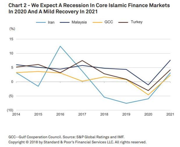 Islamic finance to see 'slow growth'