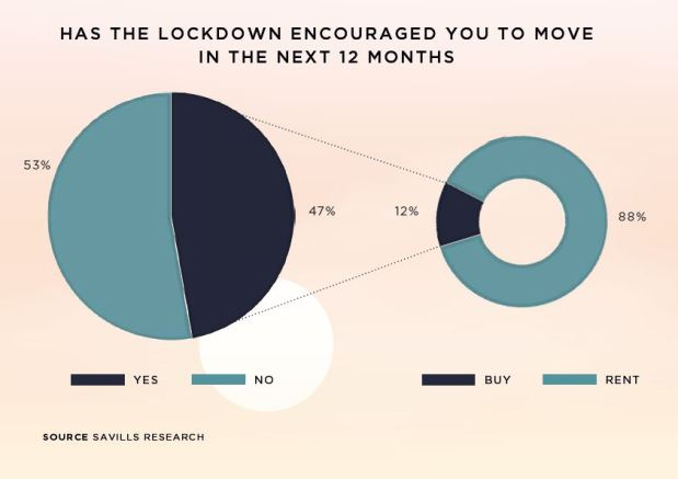 Most home renters have no plans to relocate says survey